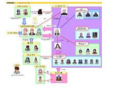 PS3ソフト「マクロス30 ~銀河を繋ぐ歌声~」 ストーリーとキャラクター相関図はこれだ! 画像