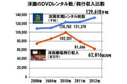 TSUTAYA 2012年のレンタル市場を発表 前年比1.7%増、洋画が好調 画像