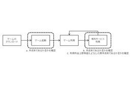 日本オンラインゲーム協会、「スマートフォンゲームアプリケーション運用ガイドライン」を策定 画像