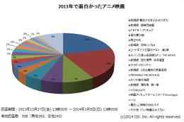 「まどかマギカ」と「銀魂」が圧倒でトップ2 2013年の一番面白かったアニメ映画アンケート 画像