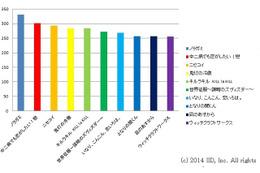 「ノラガミ」男女から人気でトップ 京アニ、シャフトも強し アニメ!アニメ!冬アニメアンケート(総合) 画像