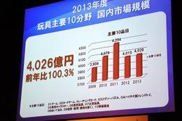 国内玩具市場は6756億円で微増 女児玩具好調、TCGは2年連続減 画像