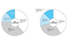 「デジタルコンテンツ白書2014」発刊 国内コンテンツ産業は横ばいもゲーム、配信伸びる 画像