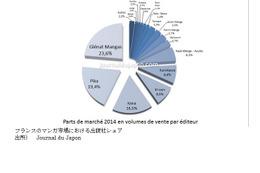 マンガはなぜ赦されたのか‐フランスにおける日本のマンガ‐第2回「フランスにおける日本のマンガ市場」 画像