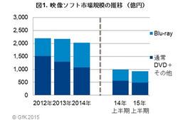 国内映像ソフト2015年上半期の一般向け販売は922億円で前年比6%減 画像