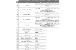 アニメ部門1位は「ベイマックス」 2015年TSUTAYA年間DVD/BDレンタルランキング 画像