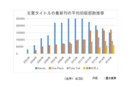 """フランスの日本マンガ市場、最新事情 第1回""""2015年の動向:2009年以来はじめて売上増加に転じる"""""""
