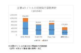 フランスの日本マンガ市場、最新事情第2回 多様化するフランスのマンガ市場 売り方の工夫で「プチ・ヒット」を狙え その1