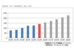 2015年動画配信市場1410億円(12%増) 「動画配信(VOD)市場調査レポート2016」4月20日発刊
