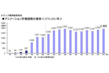 国内アニメ市場2013年は過去最高の2428億円 メディア開発綜研発表