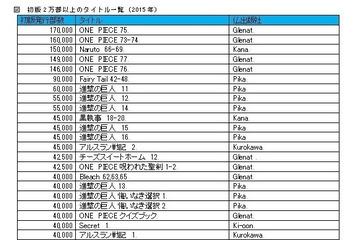 フランスの日本マンガ市場、最新事情第3回  多様化するフランスのマンガ市場 売り方の工夫で「プチ・ヒット」を狙え その2 画像