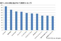 秋アニメ2013何を見ますか?[男性ランキング]