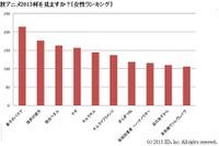 秋アニメ2013何を見ますか?[女性ランキング]