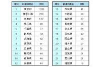 都道府県別スポット件数ランキング 1~24位