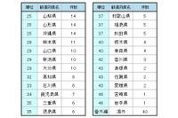 都道府県別スポット件数ランキング 25~46位