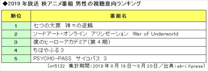 秋 アニメ ランキング 2019