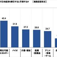"""日本経済を牽引する産業は""""アニメ・ゲーム・音楽"""" 20代の4割以上が回答"""