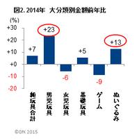 2014年国内玩具販売は7%増 「妖怪ウォッチ」大ヒットの男児玩具が牽引 GfK Japan調べ 画像