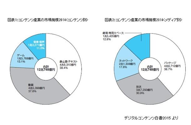 2014年コンテンツ産業市場は12兆748億円 オンラインゲーム、ネット広告が伸長