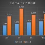 2014年上半期の電子書籍が前年同期比75%増 消費税増税前の駆け込み需要で急増