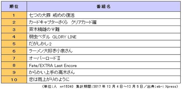 「2018年放送 冬アニメ番組の視聴意向」総合ランキング(1位~10位)