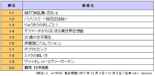 「2018年放送 冬アニメ番組の視聴意向」総合ランキング(11位~20位)