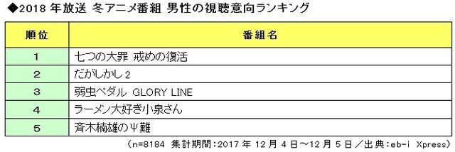 「2018年放送 冬アニメ番組の視聴意向」男性ランキング