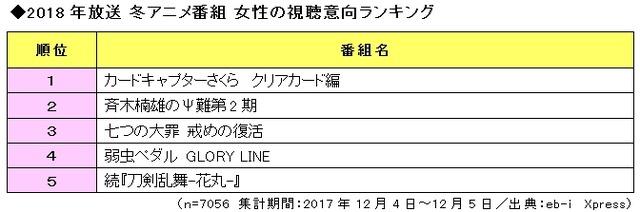 「2018年放送 冬アニメ番組の視聴意向」女性ランキング