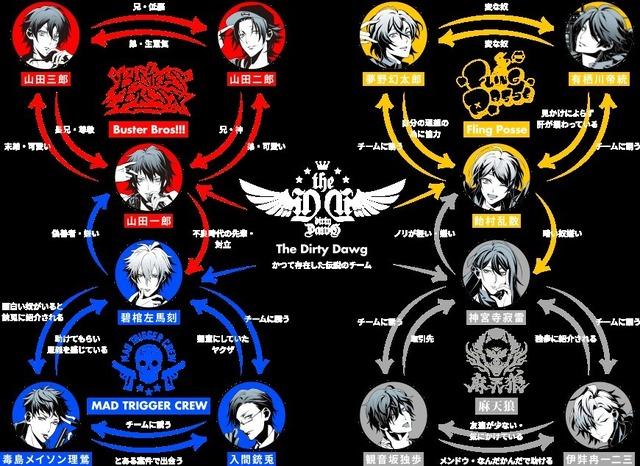 『ヒプノシスマイク -Division Rap Battle- Battle season』キャラクター相関図(※公式サイトから引用)