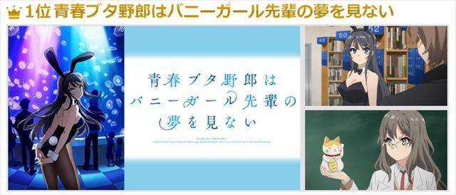 <今期で萌えたアニメ>&<今期で感動したアニメ>1位:青春ブタ野郎はバニーガール先輩の夢を見ない(C)2018 鴨志田 一/KADOKAWA アスキー・メディアワークス/青ブタ Project