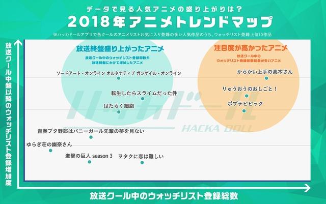 「2018年人気アニメトレンドマップ 」