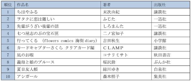 「男性が読んでいる女性コミックランキング」(ハイブリッド型総合書店honto調べ)