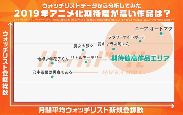 「2019年アニメ化期待度が高い7作品」(ニュースアプリ「ハッカドール」調べ)