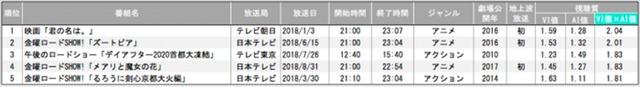2018年テレビ地上波放送 映画番組視聴質ランキング【個人全体】