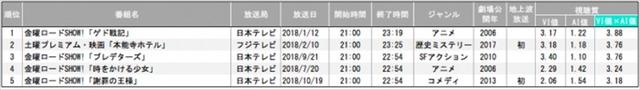 2018年テレビ地上波放送 映画番組視聴質ランキング【映画関心層】