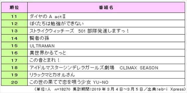 「2019 年放送 春アニメ番組の視聴意向 総合ランキング TOP20」