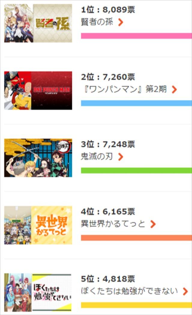 dアニメストア「今期何見てる?2019春アニメ人気投票」総合ランキング