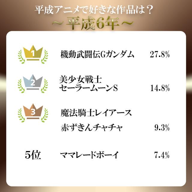 平成アンケート結果6