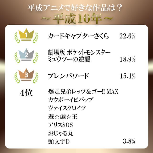 平成アンケート結果10