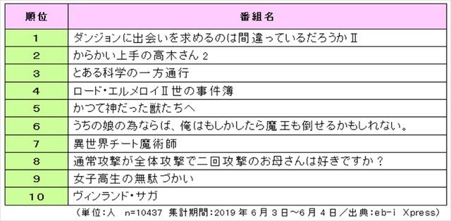 【 2019年放送 夏アニメ番組の視聴意向 総合ランキングTOP20 】