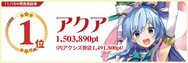 「『このすば』キャラクター総選挙」中間発表 第1位 アクア 1,503,890pt(C)暁なつめ・三嶋くろね/KADOKAWA