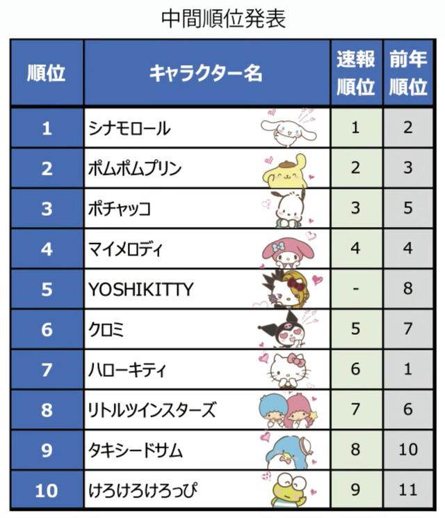 サンリオ 今年のトレンドは キャラ キャラクター総選挙 中間結果発表に注目 アニメ アニメ