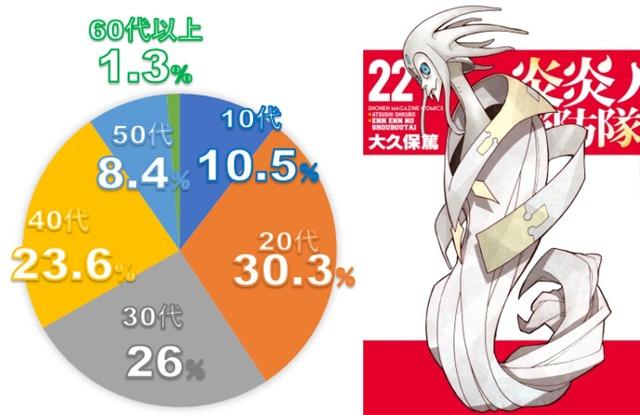 「2020年夏アニメ原作本ランキング」第2位『炎炎ノ消防隊(22)』