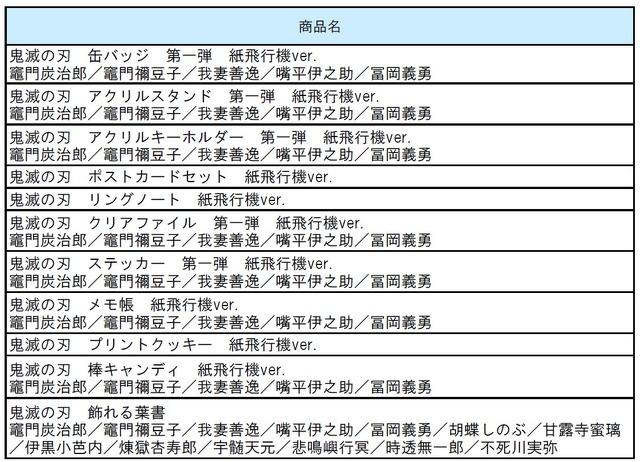 <7月10日(金)~発売予定 限定商品一覧>(C)吾峠呼世晴/集英社・アニプレックス・ufotable
