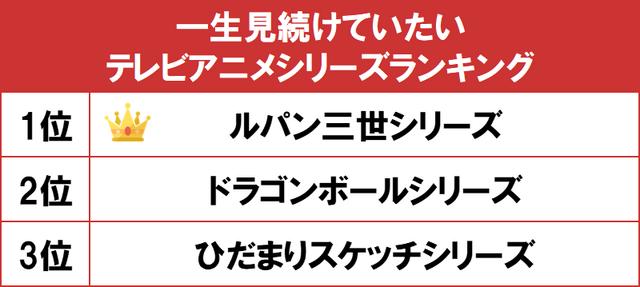gooランキング「一生見続けていたい!TVアニメシリーズ」