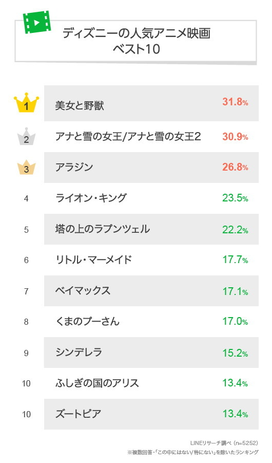 ディズニーの人気アニメ映画ベスト10