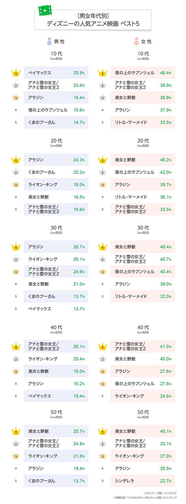 【男女年代別】ディズニーの人気アニメ映画ベスト5