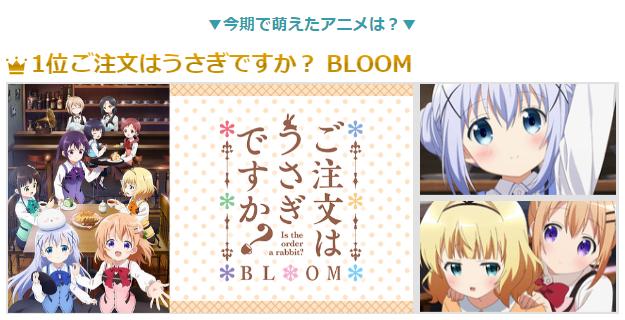 今期で萌えたアニメは?【1位】 ご注文はうさぎですか? BLOOM(C)Koi・芳文社/ご注文はBLOOM製作委員会ですか?