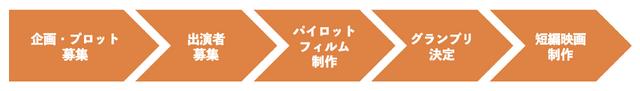 「コスプレ映画祭」